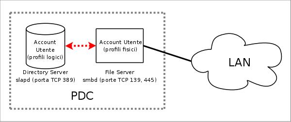 Realizzare un Primary Domain Controller con SAMBA, Openldap e