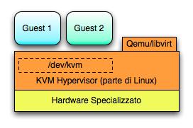 Hypervisor-KVM