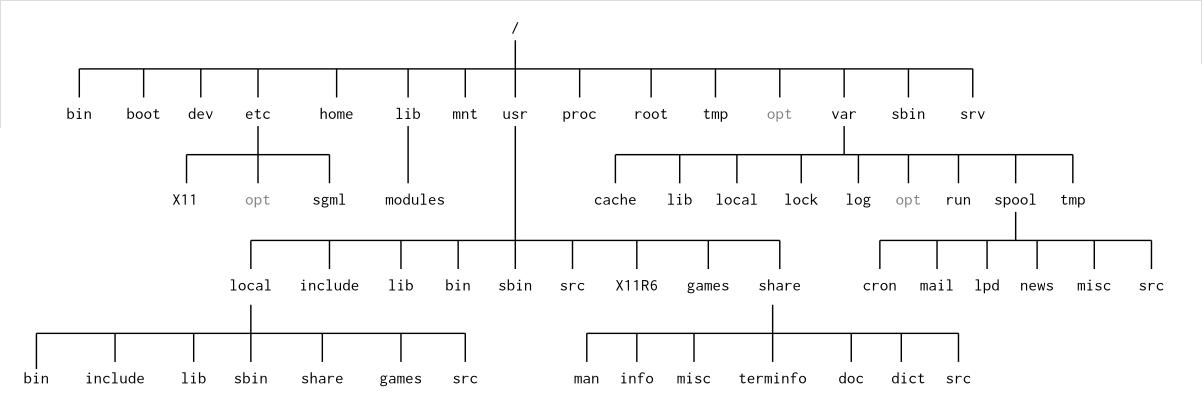 filesystem-standard