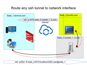 route_any_ssh_tunnel