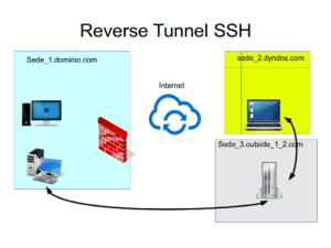 ssh_tunnel_bridge_demo