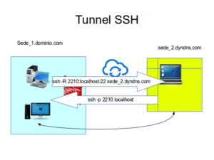 ssh_tunnel_reverse