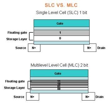 SLC_MLC