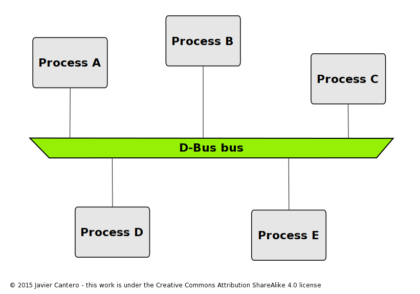 processes_with_d-bus