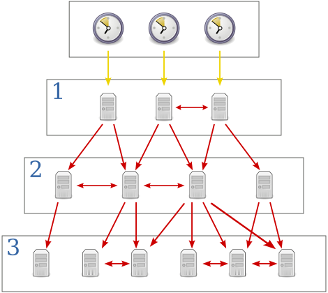 network_time_protocol_servers_and_clients